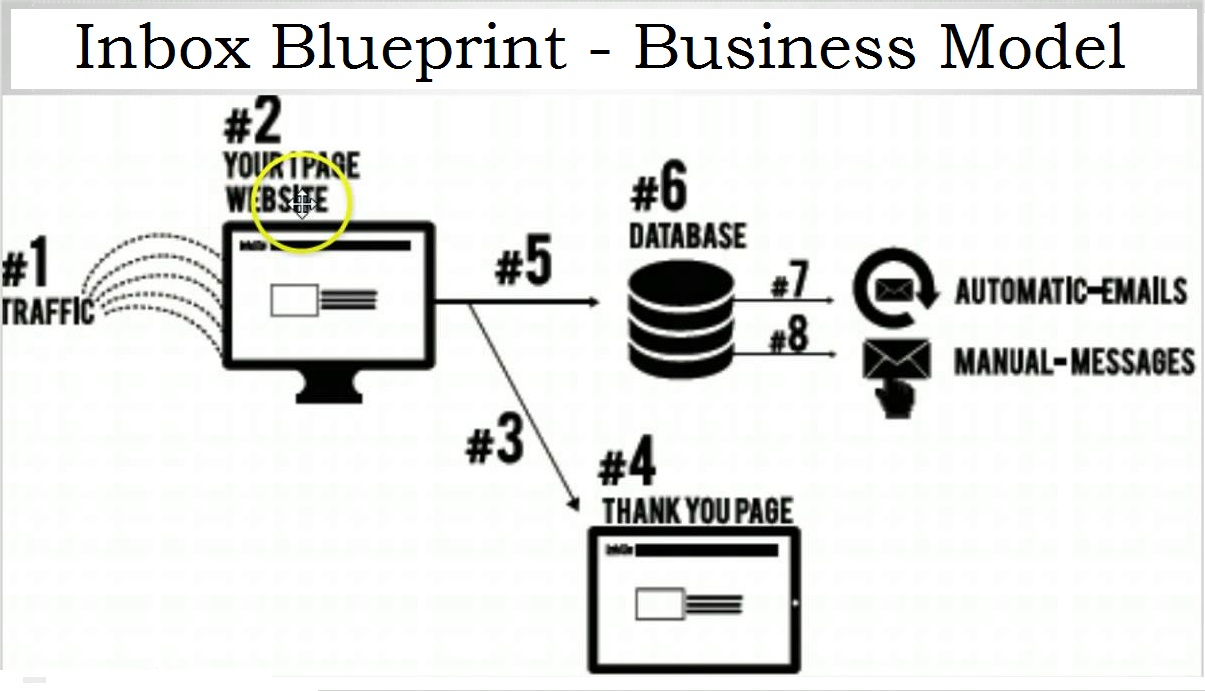 What is Inbox Blueprint?