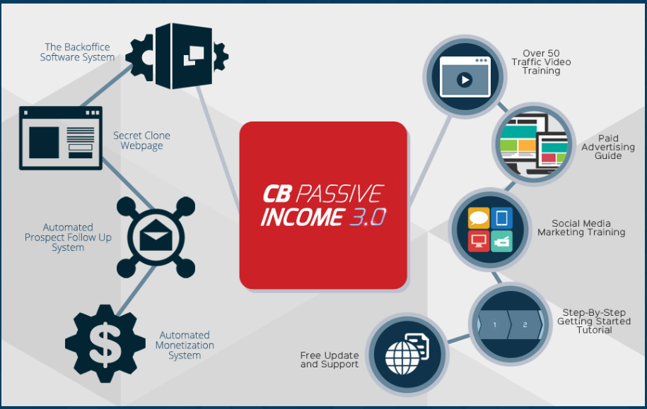 what is the cb passive income